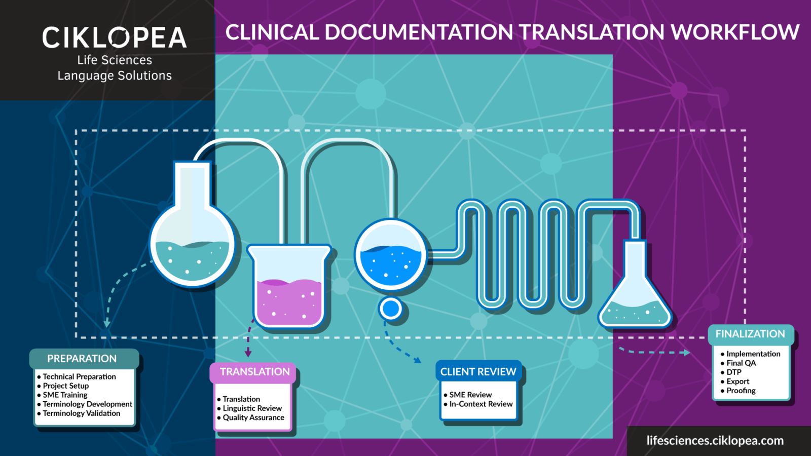 Clinical Documentation Translation Workflow