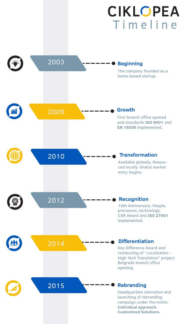 Ciklopea timeline 2003 - 2015